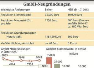Die österreichische GmbH NEU