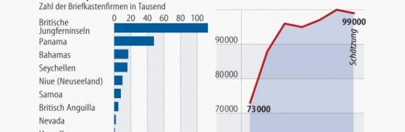 Steuerflucht – Reiche aus Europa bringen ihr Geld in die USA