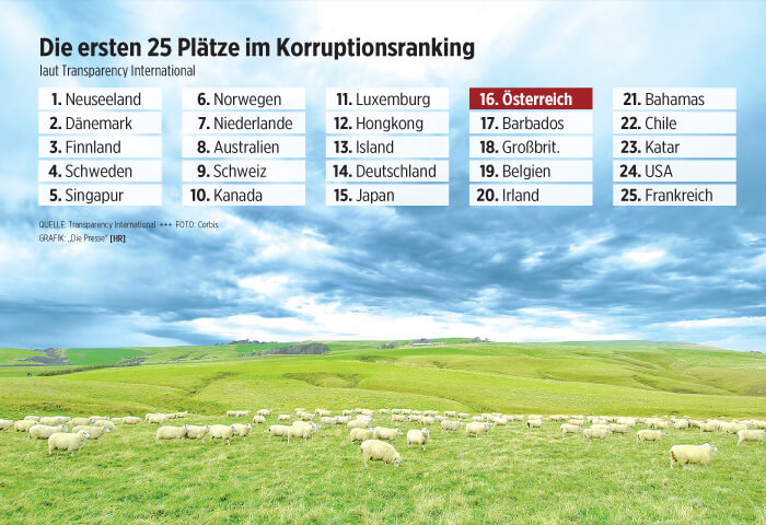 Österreich wird im Langzeitvergleich immer mehr als korruptes Land wahrgenommen.